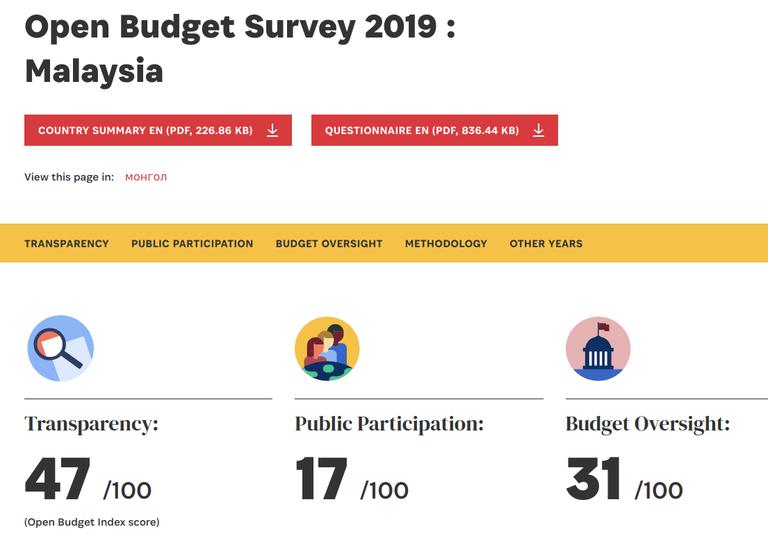 Open Budget Survey 2019 : Malaysia